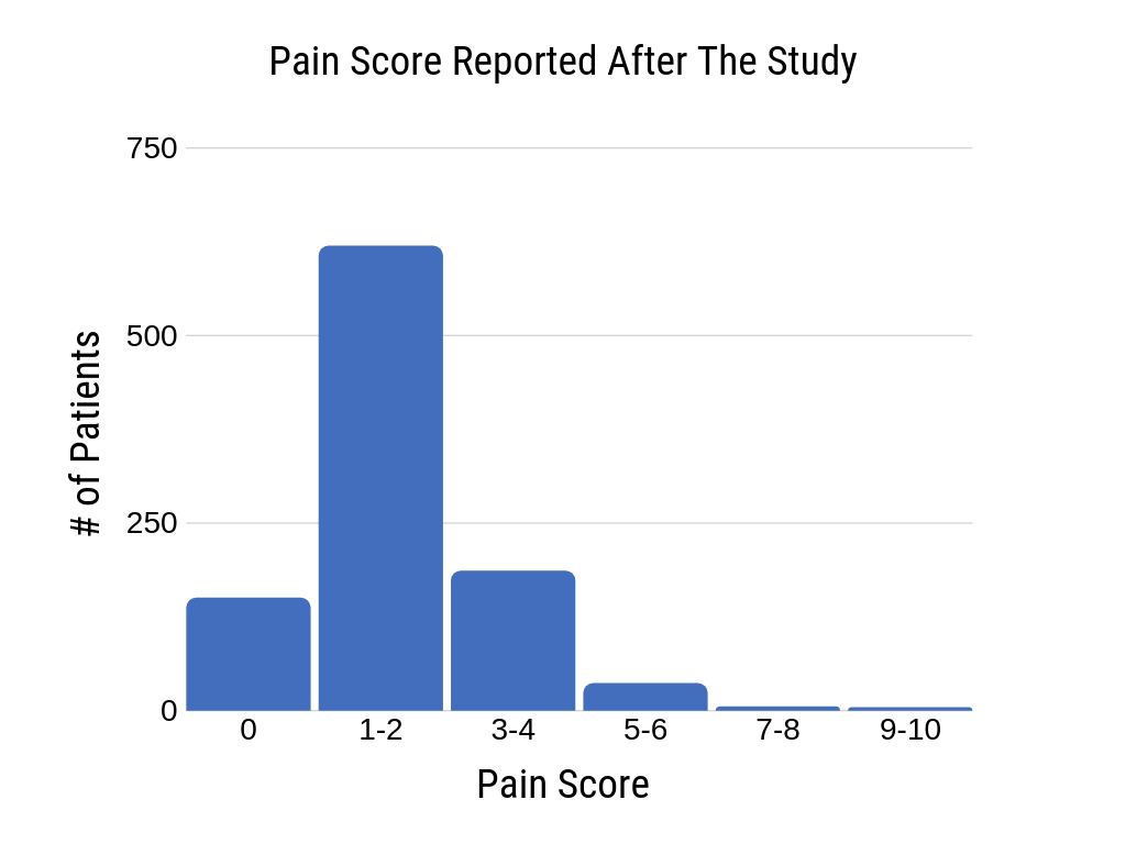graph of neuropathy pain level reported by 1,000 patients after wearing Voxx Socks for 1 week. Mean pain level decreased to 1.806
