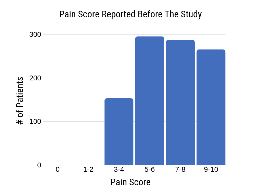 graph of pain level reported by 1,000 patients before wearing Voxx Socks for 1 week. Mean pain level 6.925