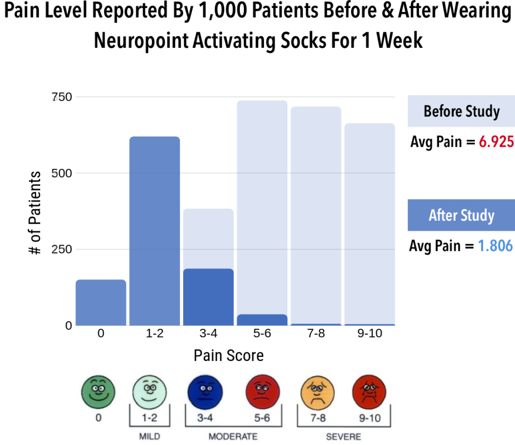 graph of pain level reported by 1,000 patients before and after wearing the neuropoint activating socks