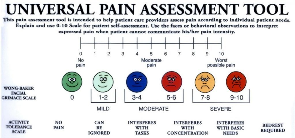 Universal pain assessment tool as used in Voxx socks for neuropathy clinical study