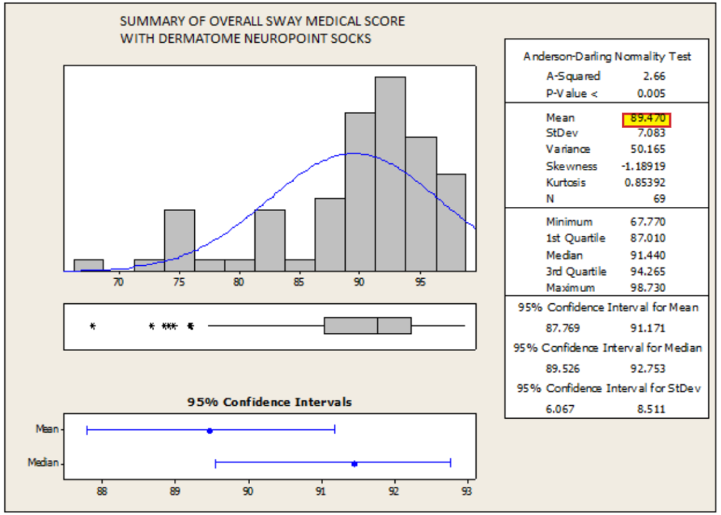 Socks for Neuropathy and Balance Clinical Study Graph